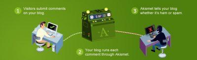 Akismet là gì Tại sao bạn bên sử dụng nó 1
